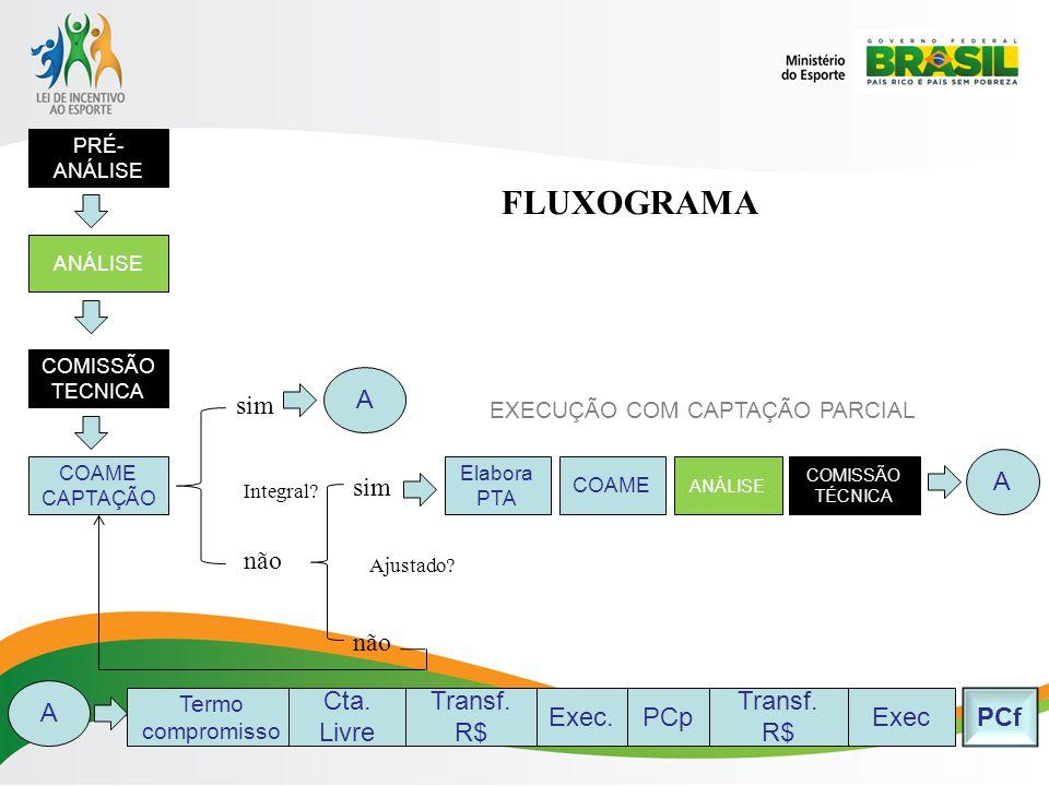 FLUXOGRAMA A sim EXECUÇÃO COM CAPTAÇÃO PARCIAL A sim não não A
