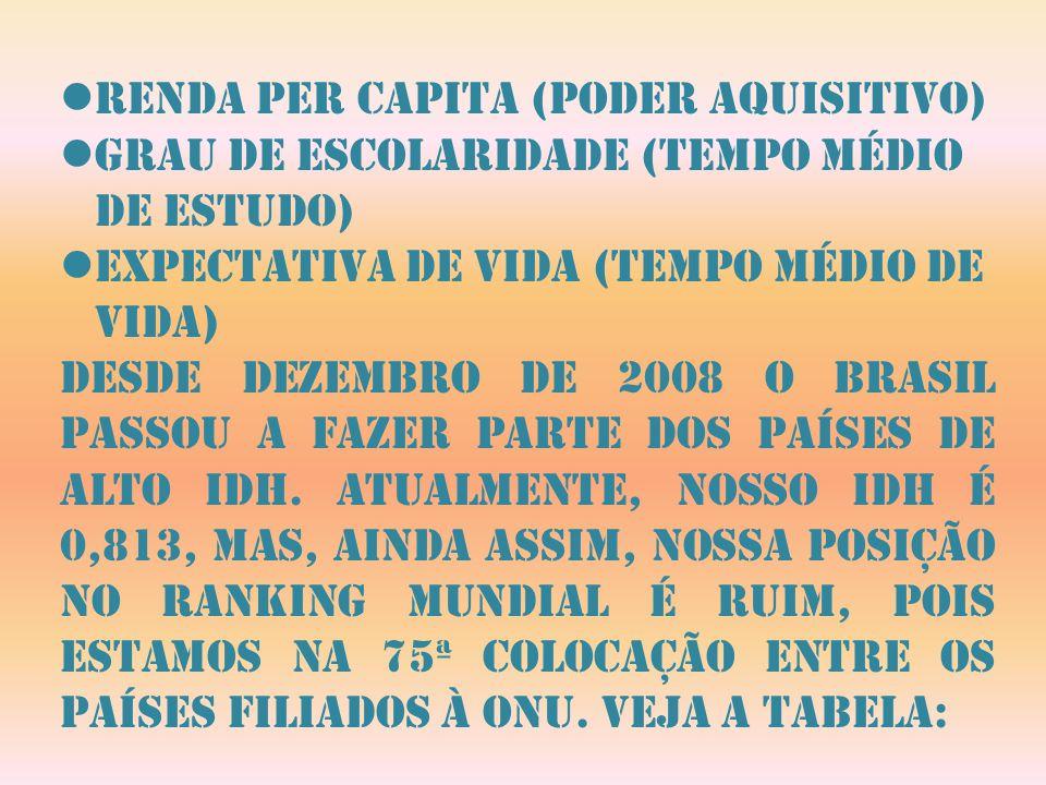 Renda per capita (poder aquisitivo)