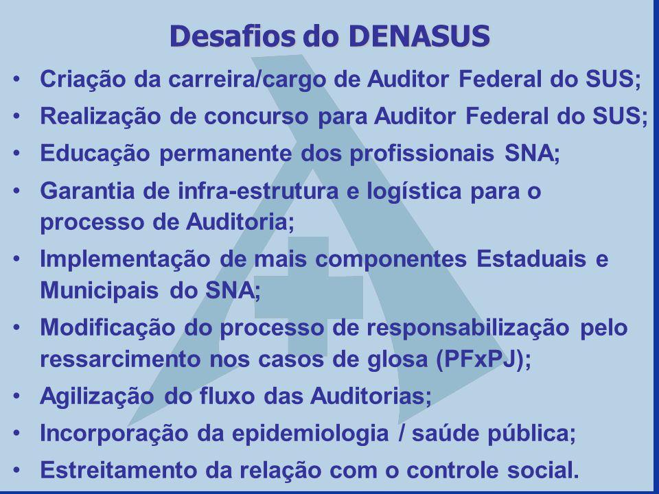 Desafios do DENASUS Criação da carreira/cargo de Auditor Federal do SUS; Realização de concurso para Auditor Federal do SUS;