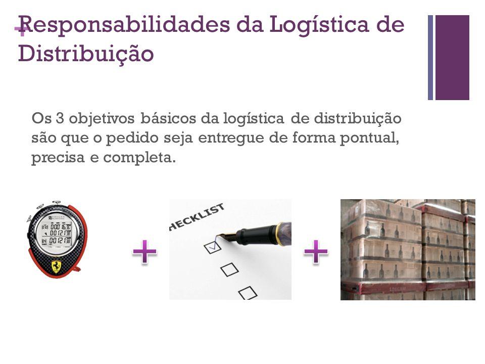 Responsabilidades da Logística de Distribuição