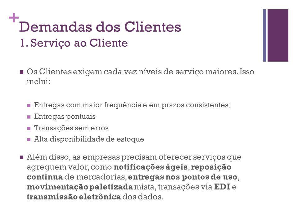 Demandas dos Clientes 1. Serviço ao Cliente