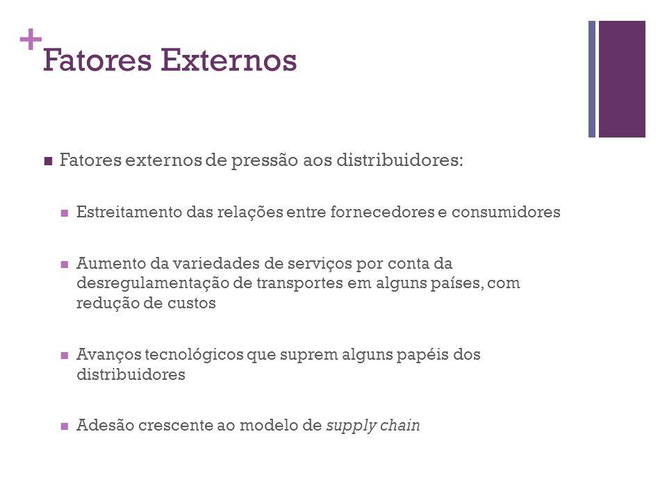 Fatores Externos Fatores externos de pressão aos distribuidores: