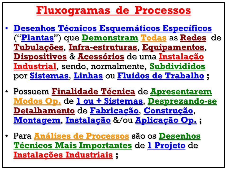 Fluxogramas de Processos