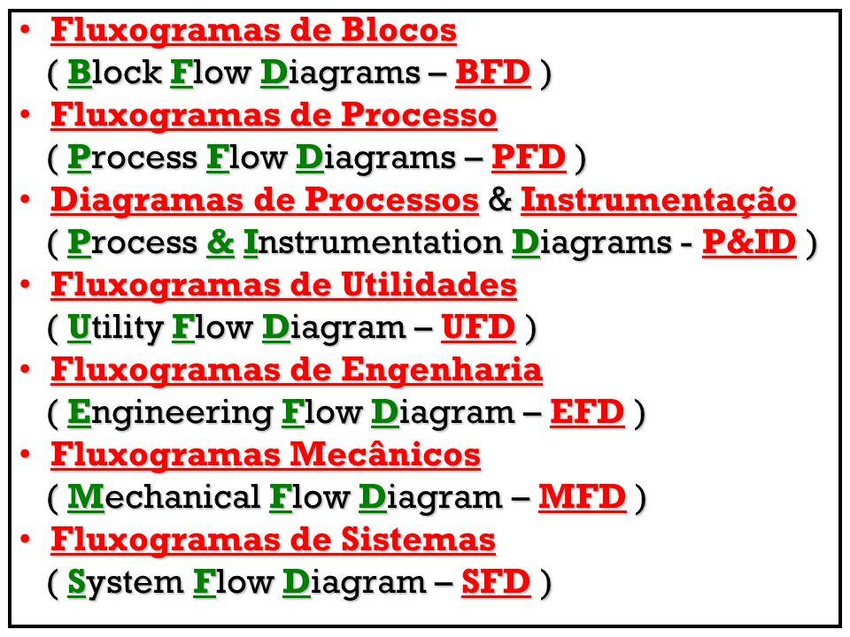 Fluxogramas de Blocos ( Block Flow Diagrams – BFD ) Fluxogramas de Processo. ( Process Flow Diagrams – PFD )