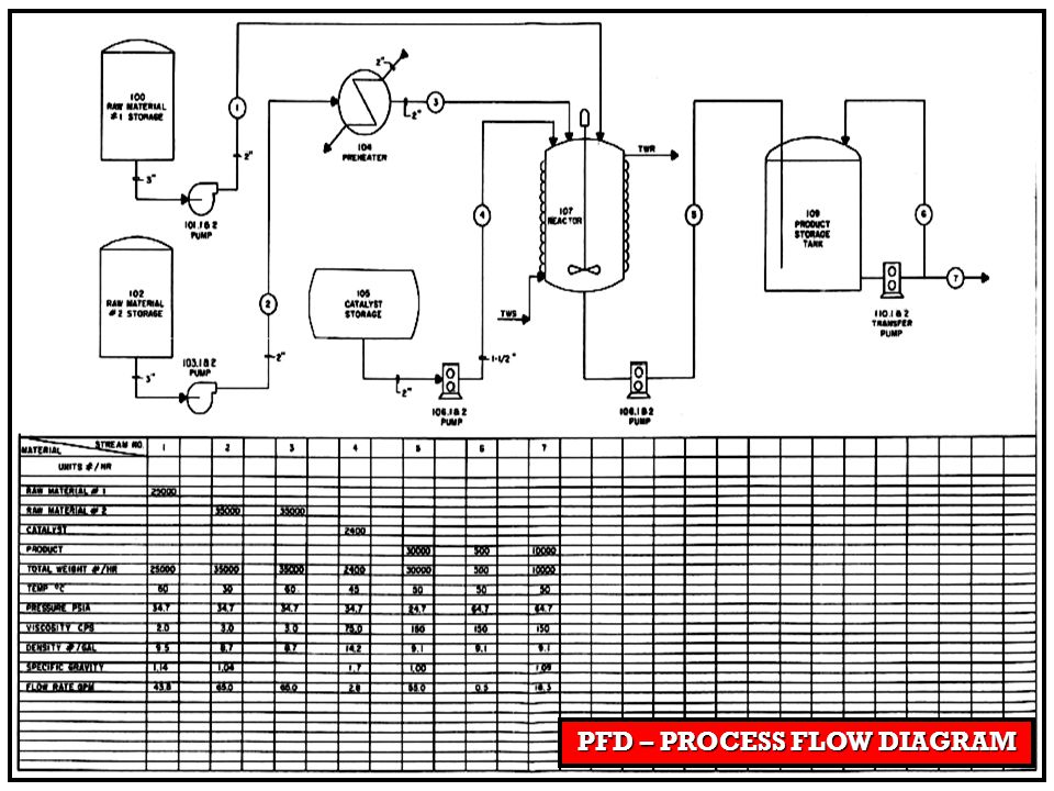 PFD – PROCESS FLOW DIAGRAM