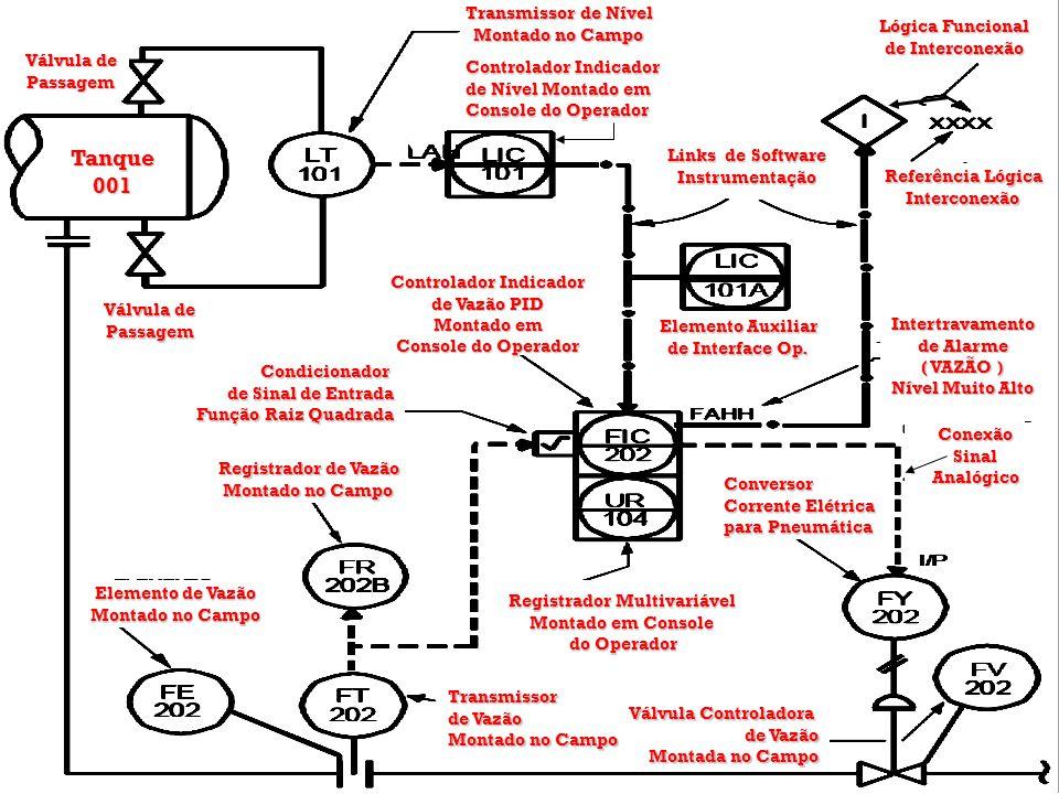 Controlador Indicador Registrador Multivariável
