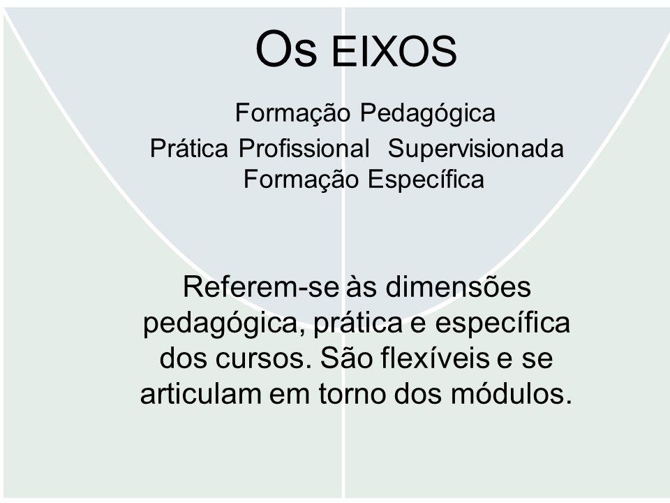 Os EIXOS Formação Pedagógica Prática Profissional Supervisionada Formação Específica Referem-se às dimensões pedagógica, prática e específica dos cursos.