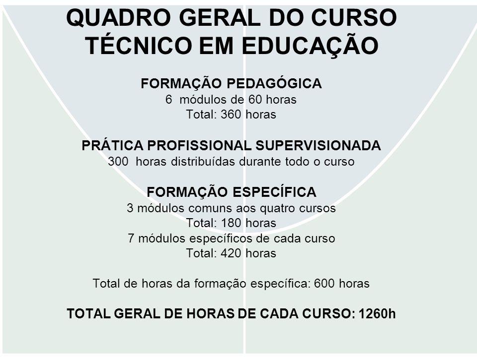 QUADRO GERAL DO CURSO TÉCNICO EM EDUCAÇÃO FORMAÇÃO PEDAGÓGICA 6 módulos de 60 horas Total: 360 horas PRÁTICA PROFISSIONAL SUPERVISIONADA 300 horas distribuídas durante todo o curso FORMAÇÃO ESPECÍFICA 3 módulos comuns aos quatro cursos Total: 180 horas 7 módulos específicos de cada curso Total: 420 horas Total de horas da formação específica: 600 horas TOTAL GERAL DE HORAS DE CADA CURSO: 1260h