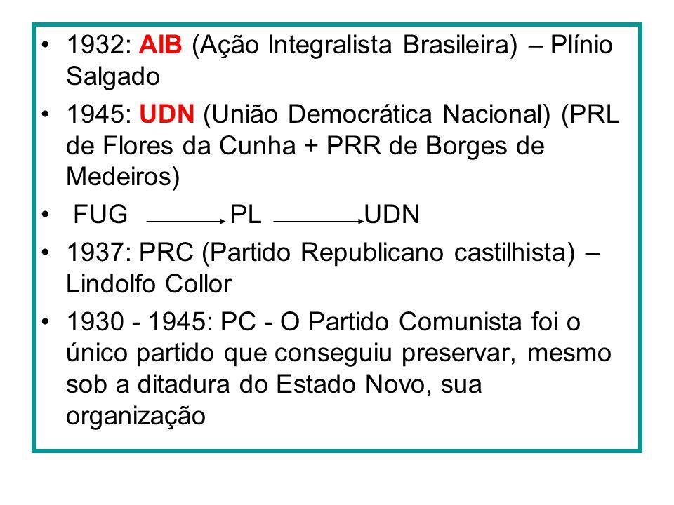 1932: AIB (Ação Integralista Brasileira) – Plínio Salgado