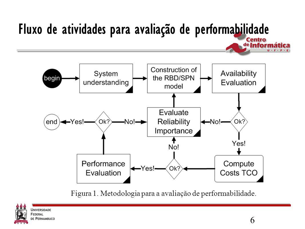 Fluxo de atividades para avaliação de performabilidade