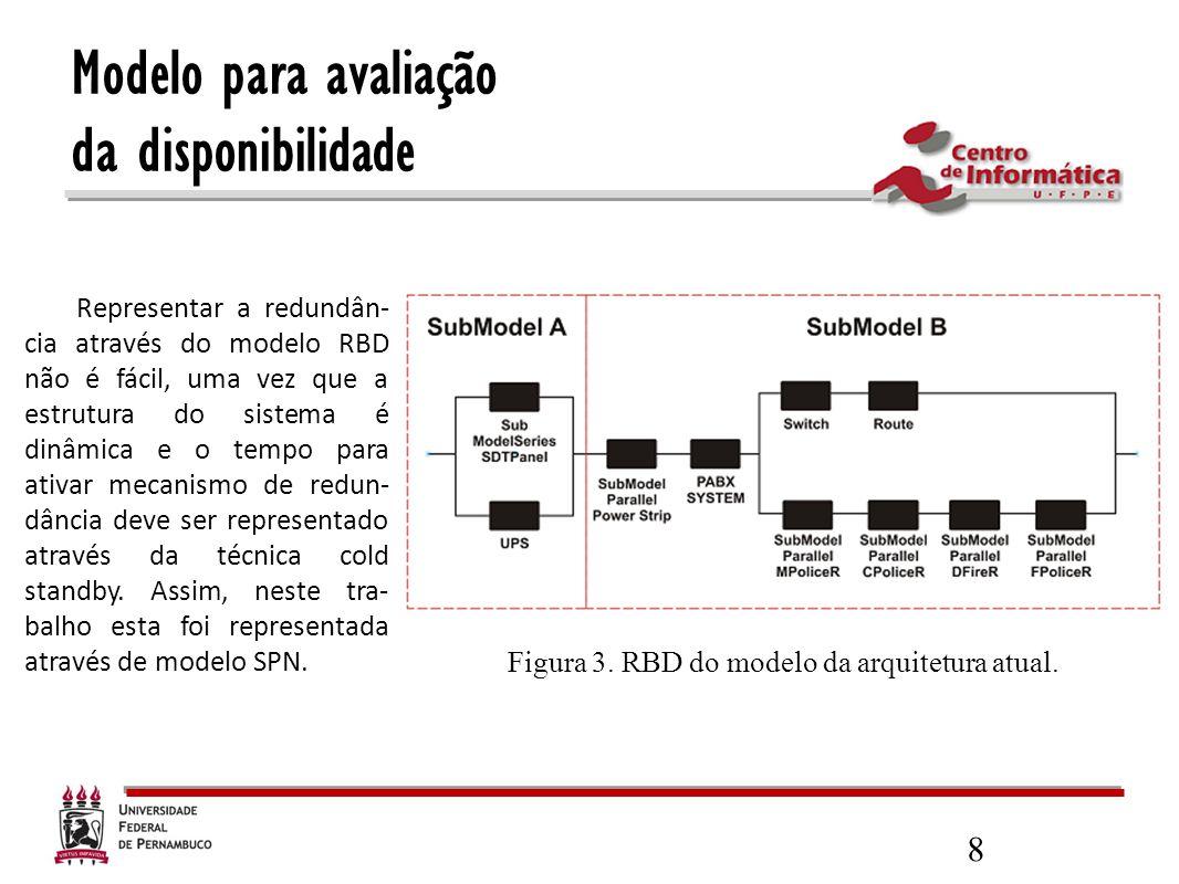 Modelo para avaliação da disponibilidade