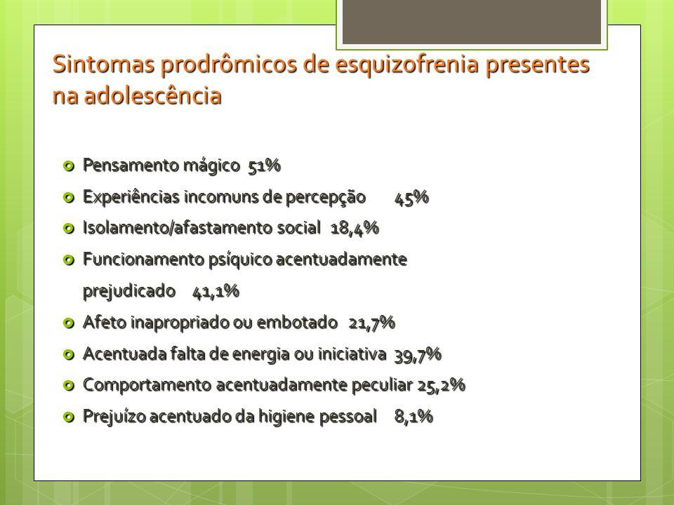 Sintomas prodrômicos de esquizofrenia presentes na adolescência