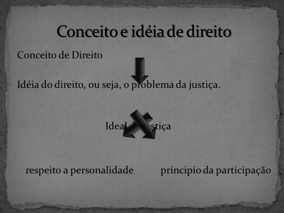 Conceito e idéia de direito