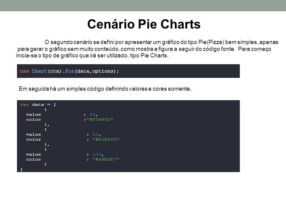 Cenário Pie Charts O segundo cenário se defini por apresentar um gráfico do tipo Pie(Pizza) bem simples, apenas.