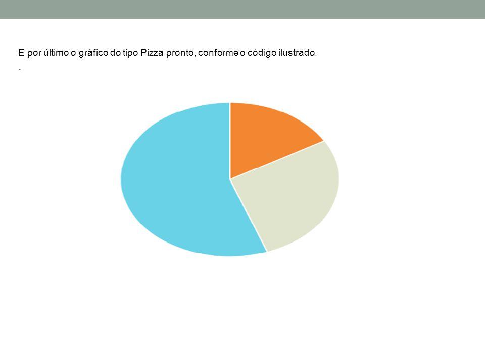 E por último o gráfico do tipo Pizza pronto, conforme o código ilustrado.