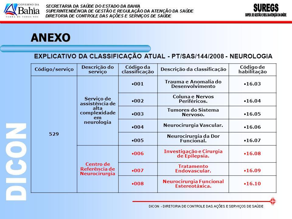 ANEXO EXPLICATIVO DA CLASSIFICAÇÃO ATUAL - PT/SAS/144/2008 - NEUROLOGIA. Código/serviço. Descrição do serviço.