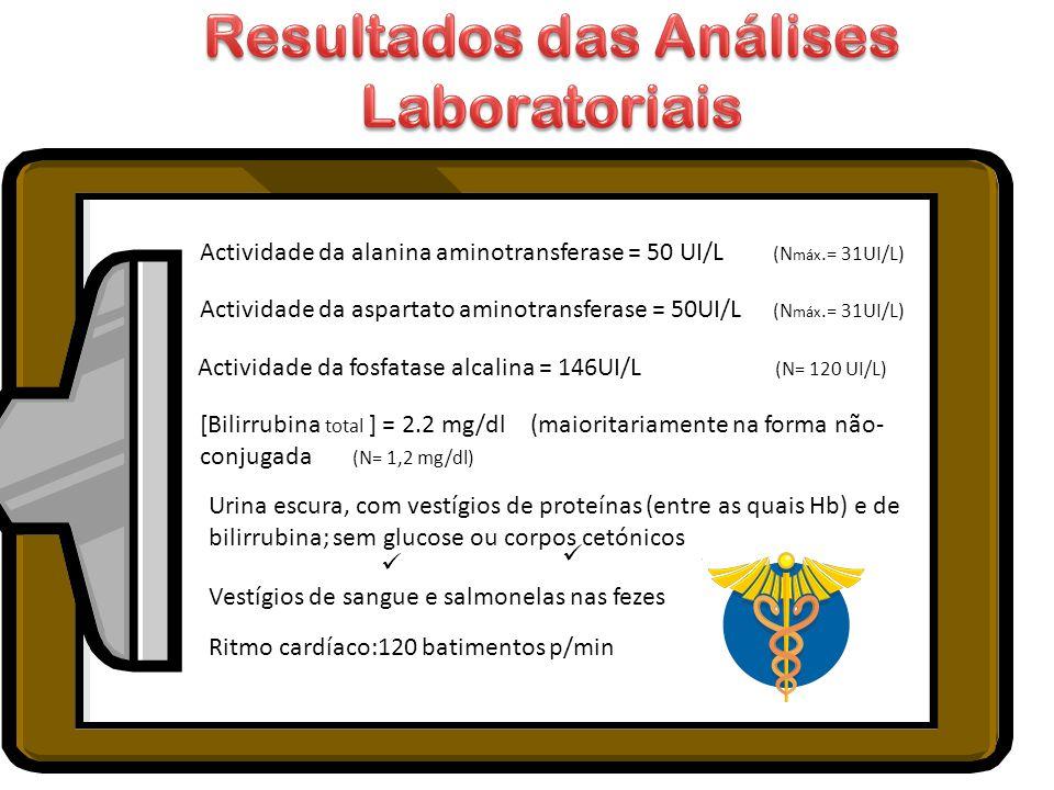 Resultados das Análises Laboratoriais