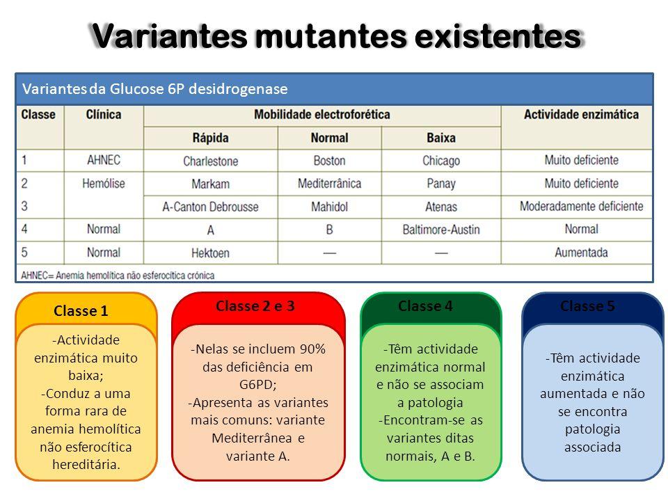 Variantes mutantes existentes