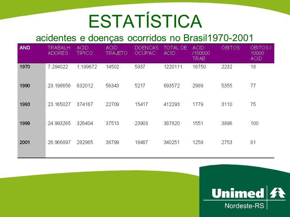 ESTATÍSTICA acidentes e doenças ocorridos no Brasil1970-2001