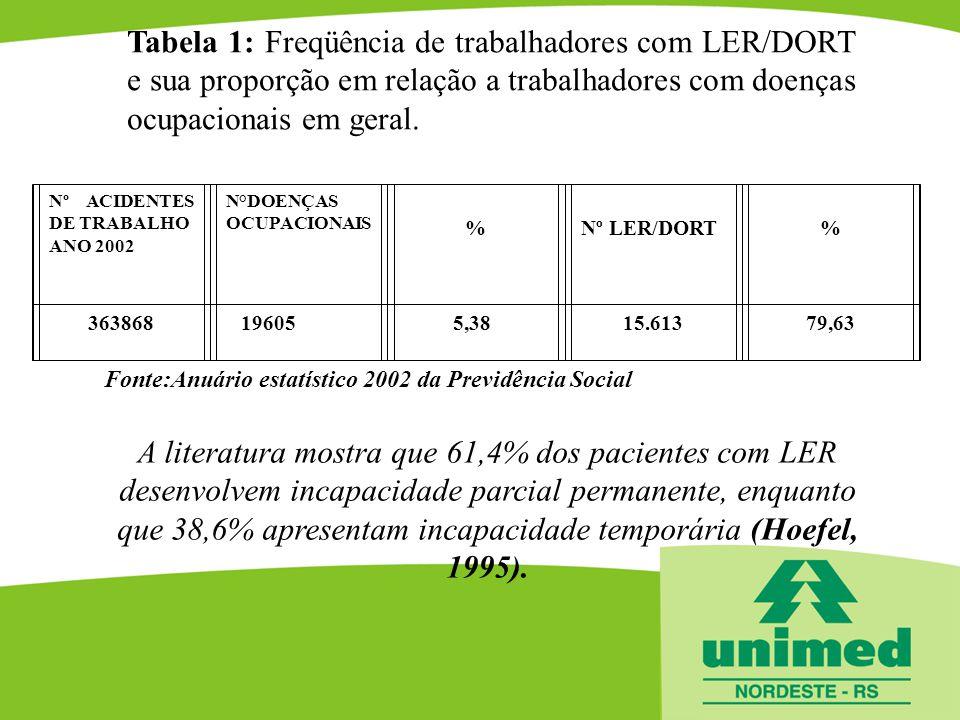 Tabela 1: Freqüência de trabalhadores com LER/DORT e sua proporção em relação a trabalhadores com doenças ocupacionais em geral.