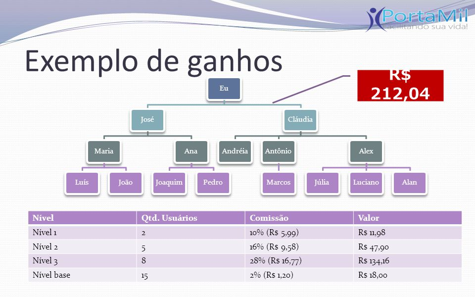 Exemplo de ganhos R$ 212,04 Nível Qtd. Usuários Comissão Valor Nível 1