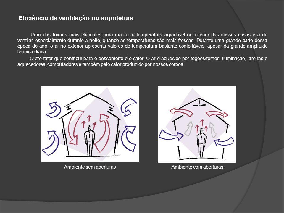 Eficiência da ventilação na arquitetura