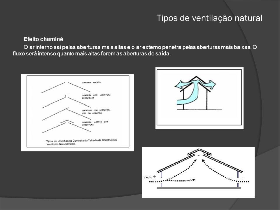 Tipos de ventilação natural