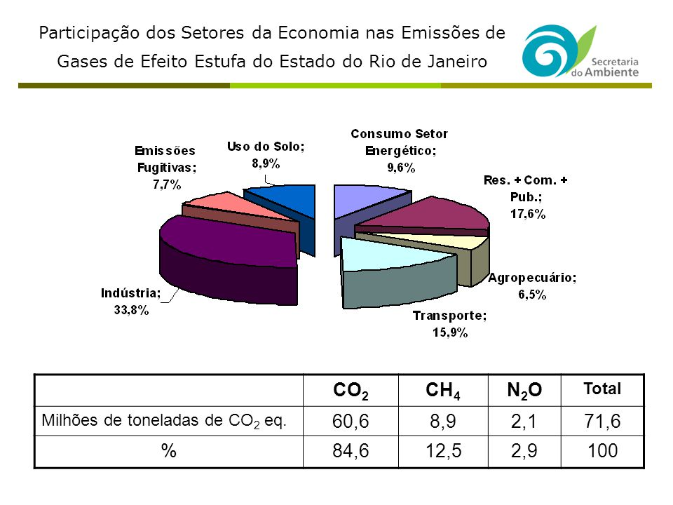 Participação dos Setores da Economia nas Emissões de Gases de Efeito Estufa do Estado do Rio de Janeiro