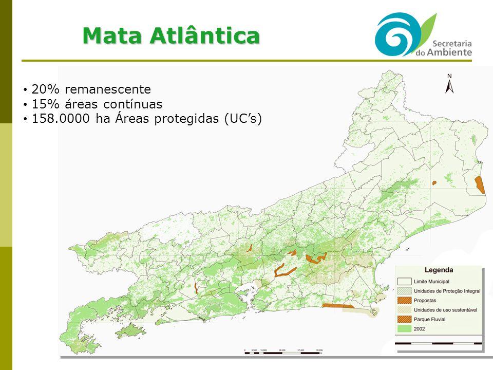 Mata Atlântica 20% remanescente 15% áreas contínuas