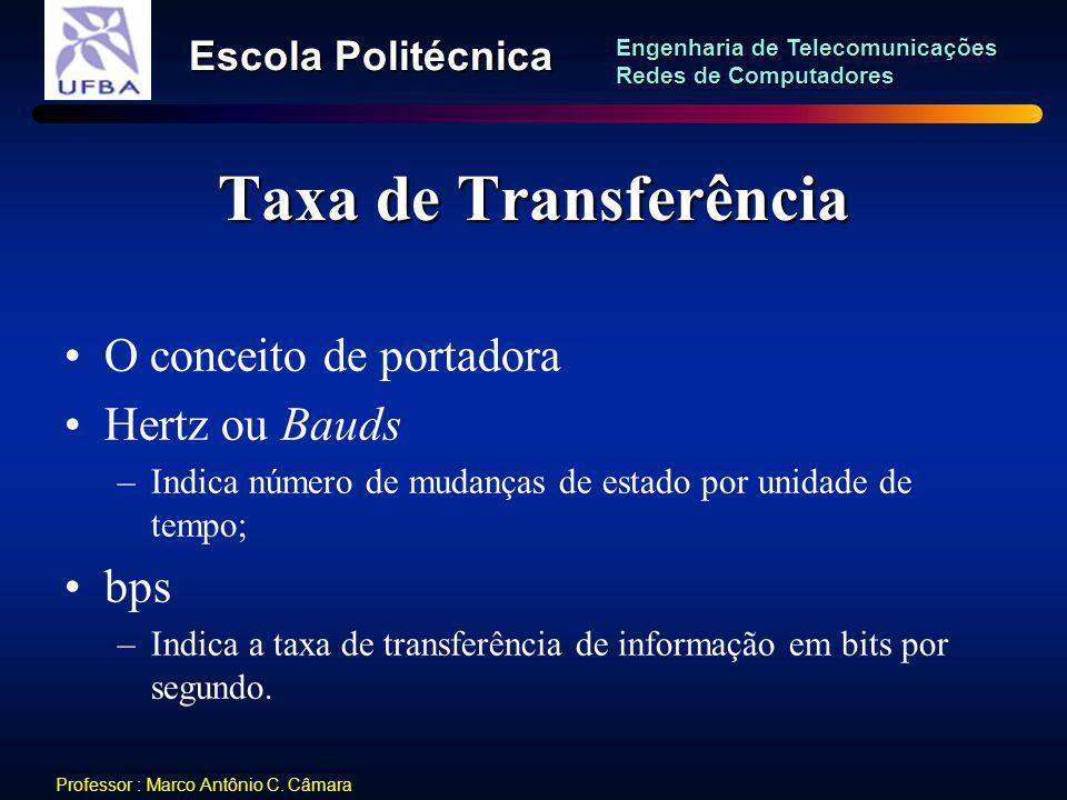 Taxa de Transferência O conceito de portadora Hertz ou Bauds bps