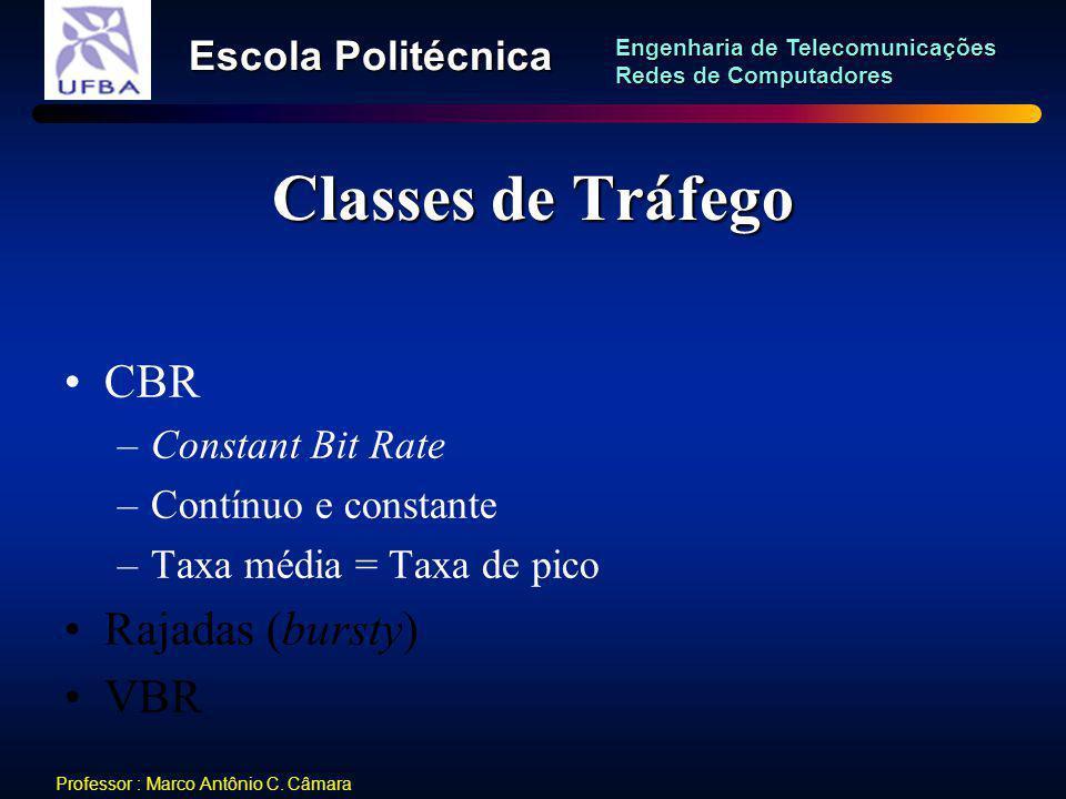 Classes de Tráfego CBR Rajadas (bursty) VBR Constant Bit Rate