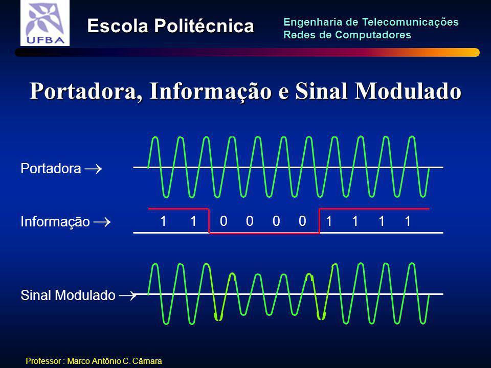 Portadora, Informação e Sinal Modulado