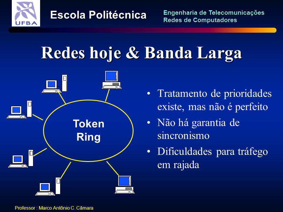 Redes hoje & Banda Larga
