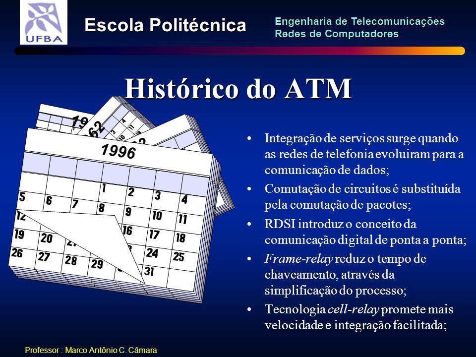 Histórico do ATM 1962. 1996. Integração de serviços surge quando as redes de telefonia evoluiram para a comunicação de dados;