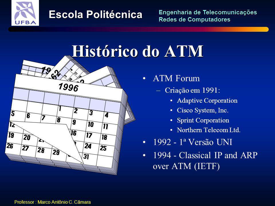 Histórico do ATM 1962 ATM Forum 1996 1992 - 1ª Versão UNI