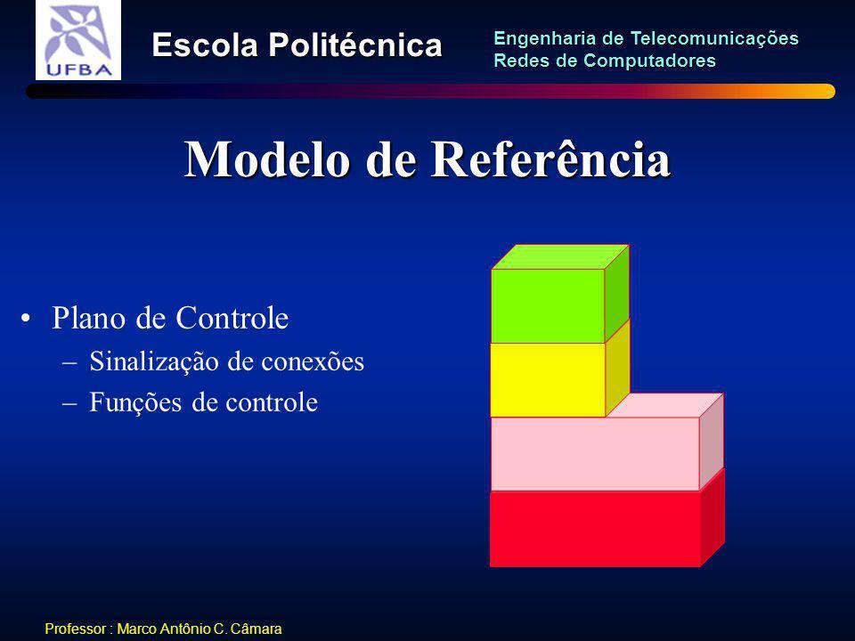 Modelo de Referência Plano de Controle Sinalização de conexões