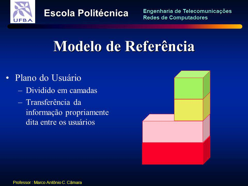Modelo de Referência Plano do Usuário Dividido em camadas