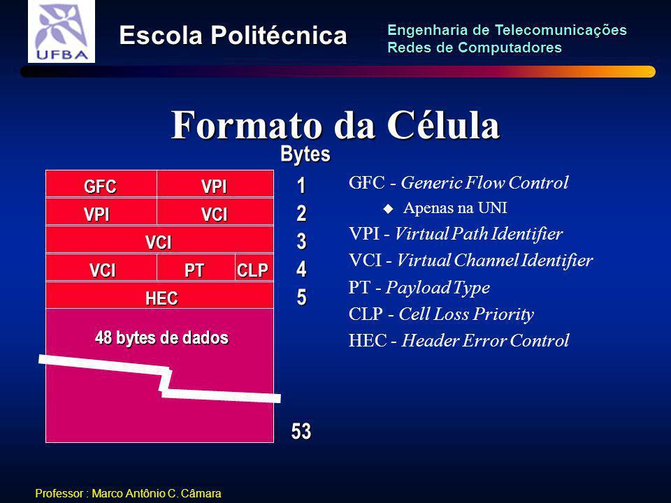 Formato da Célula Bytes 1 2 3 4 5 53 GFC - Generic Flow Control