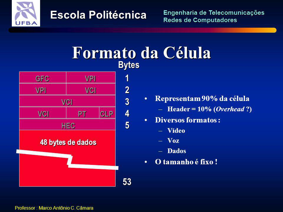 Formato da Célula Bytes 1 2 3 4 5 53 GFC VPI VPI VCI