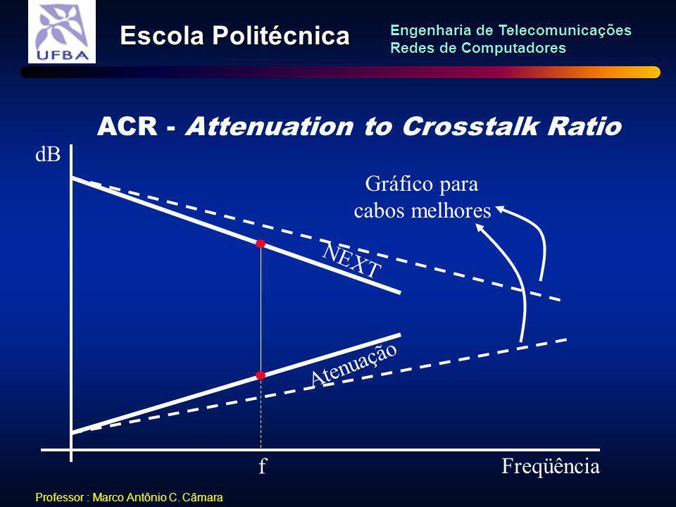ACR - Attenuation to Crosstalk Ratio