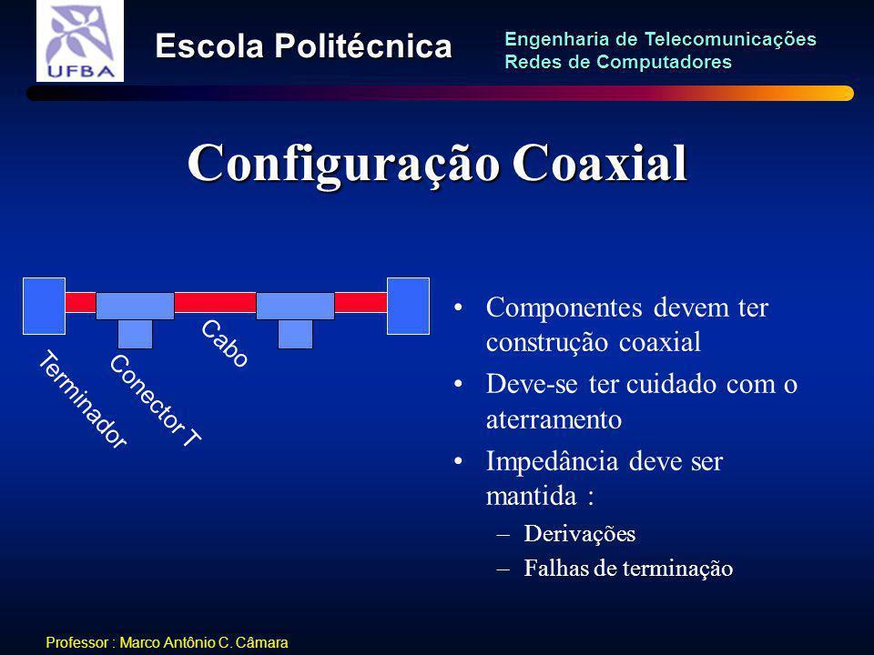 Configuração Coaxial Componentes devem ter construção coaxial
