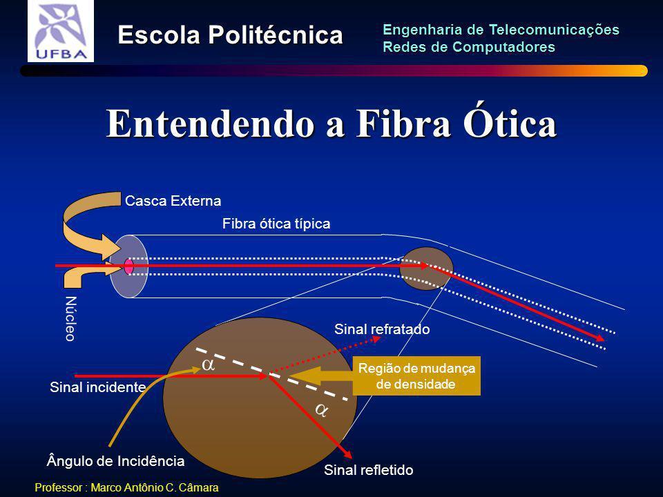 Entendendo a Fibra Ótica