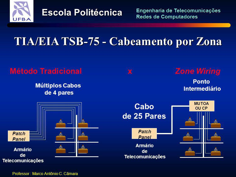 TIA/EIA TSB-75 - Cabeamento por Zona
