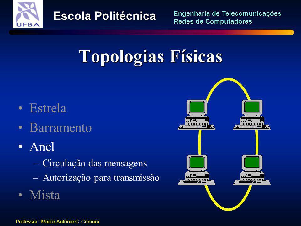 Topologias Físicas Estrela Barramento Anel Mista