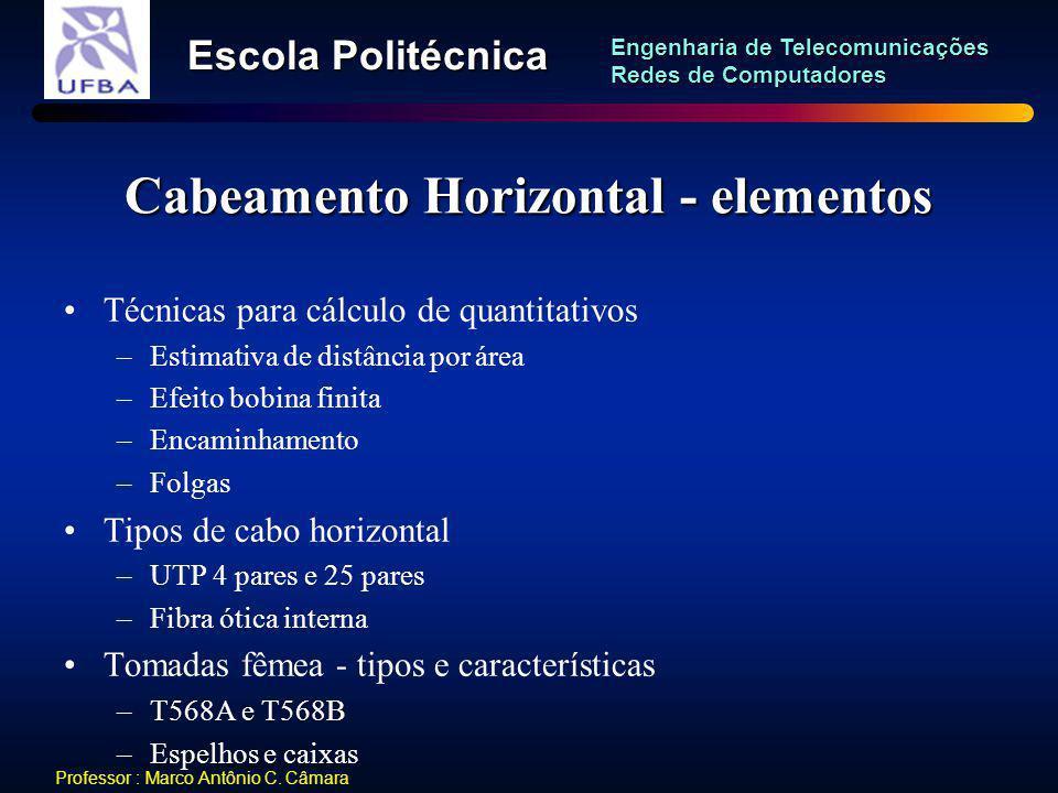 Cabeamento Horizontal - elementos