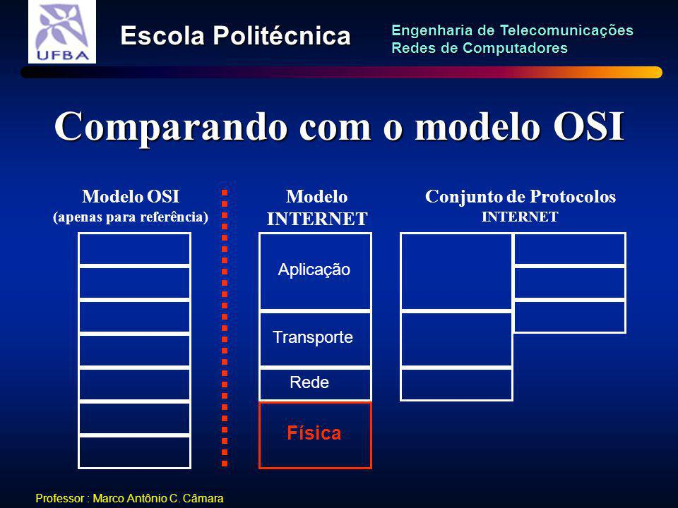 Comparando com o modelo OSI