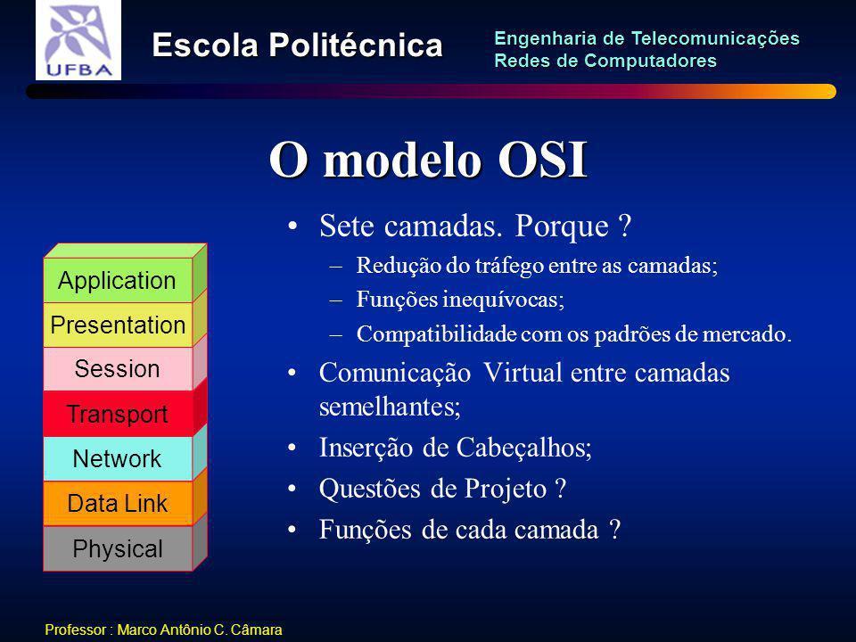 O modelo OSI Sete camadas. Porque