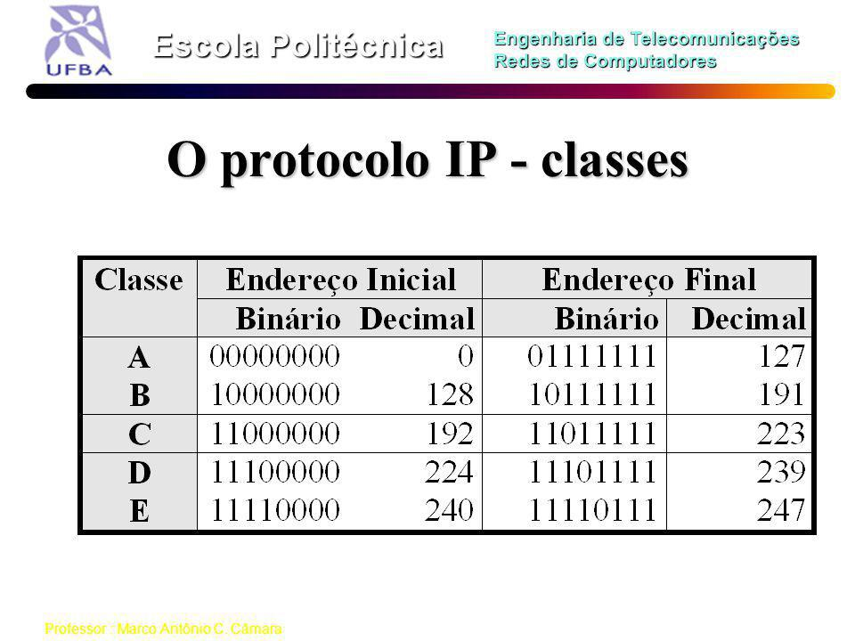 O protocolo IP - classes