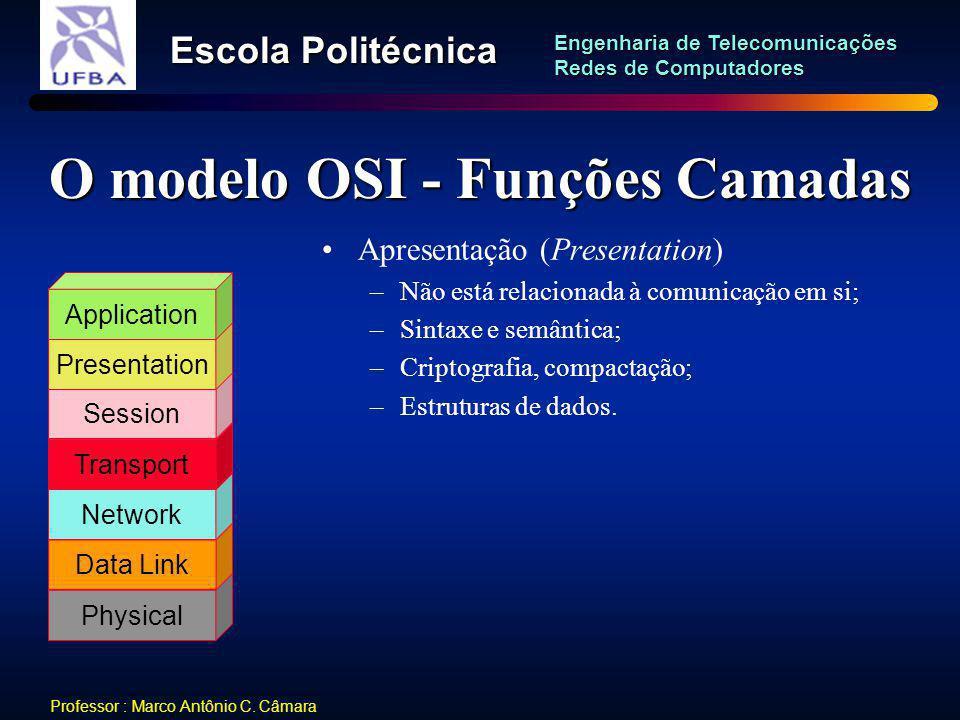 O modelo OSI - Funções Camadas