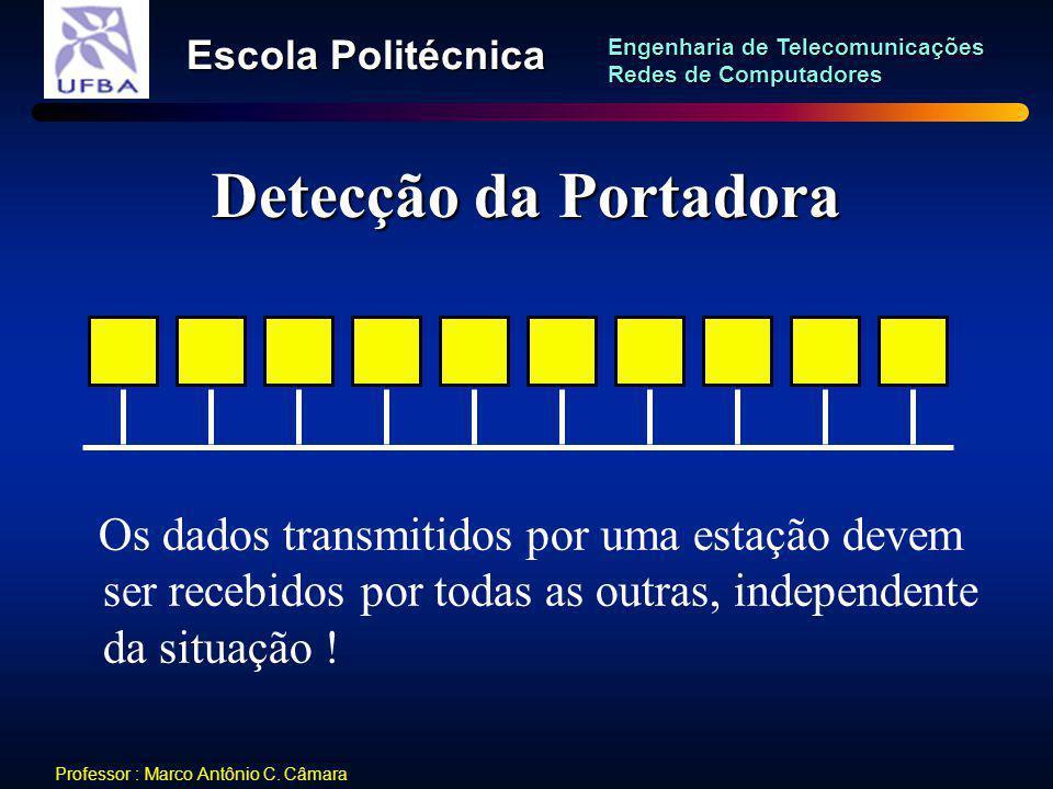 Detecção da Portadora Os dados transmitidos por uma estação devem ser recebidos por todas as outras, independente da situação !